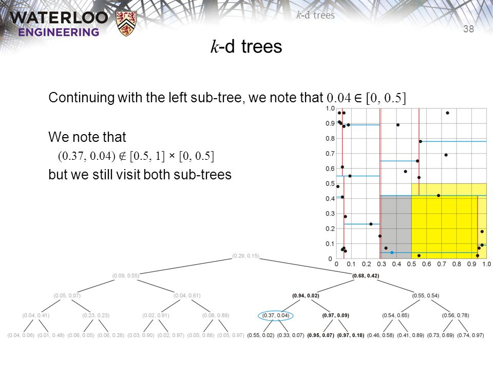 k-d trees Continuing with the left sub-tree, we note that 0.04 ∈ [0, 0.5] We note that. (0.37, 0.04) ∉ [0.5, 1] × [0, 0.5]